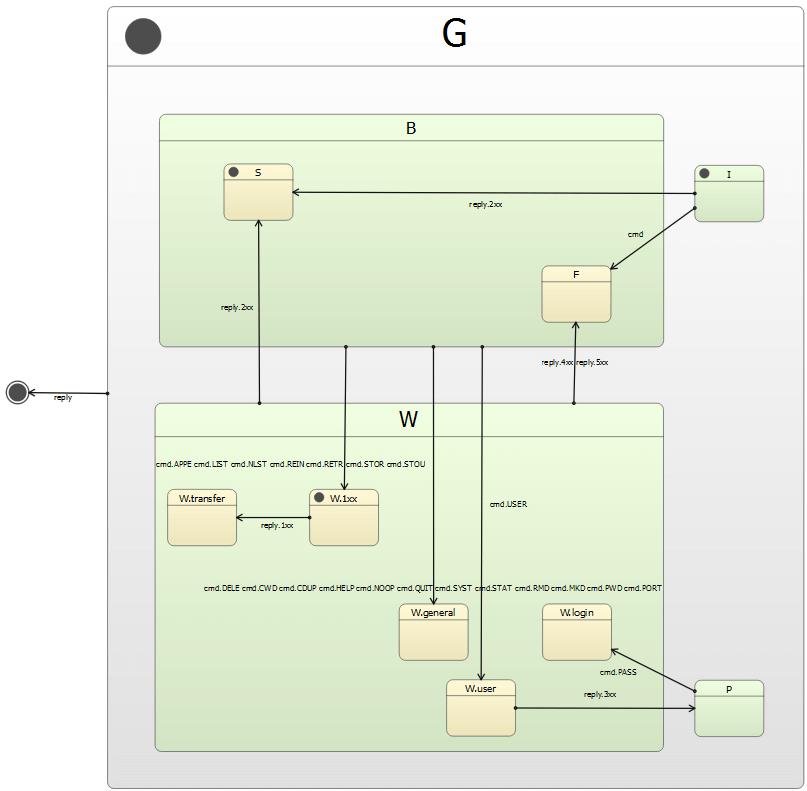 Ftp-client-scxml