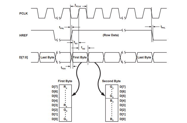 RGB565 Output Timing Diagram
