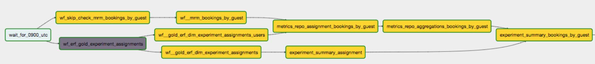 Введение в Data Engineering  ETL, схема «звезды» и Airflow / Блог