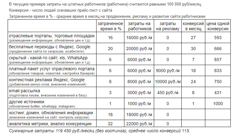Costs for different traffic channels