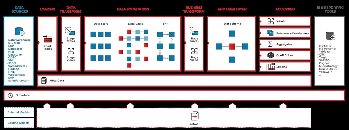 Data Modeling Zone EU 2017