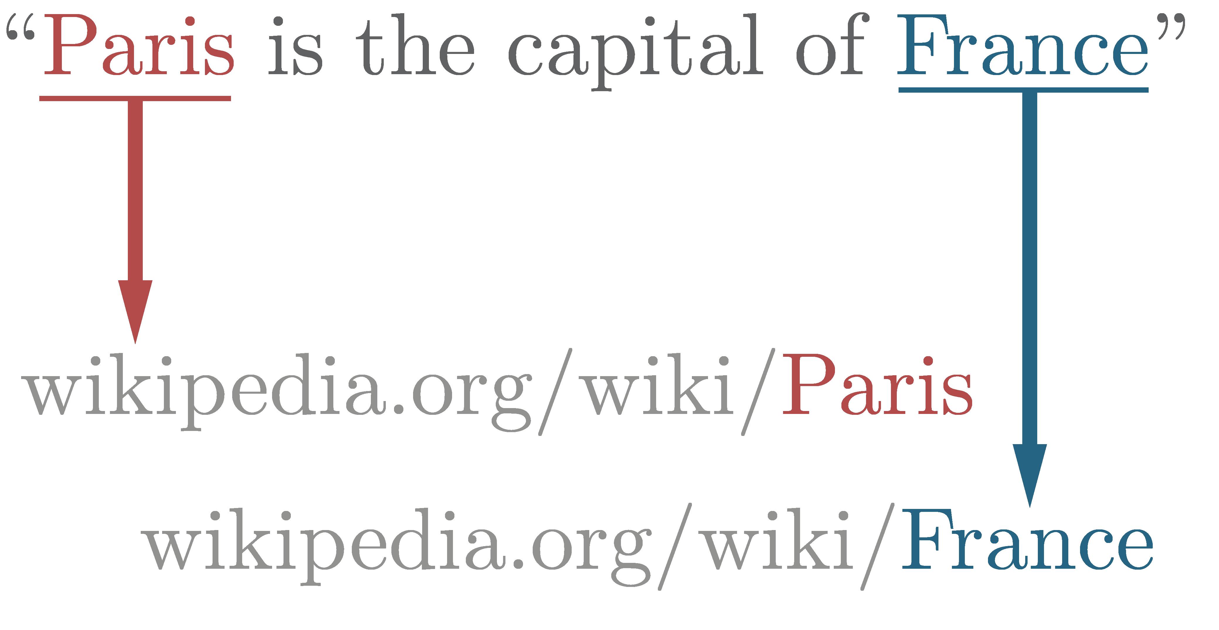 Сравниваем работу open source Python — библиотек для распознавания именованных сущностей