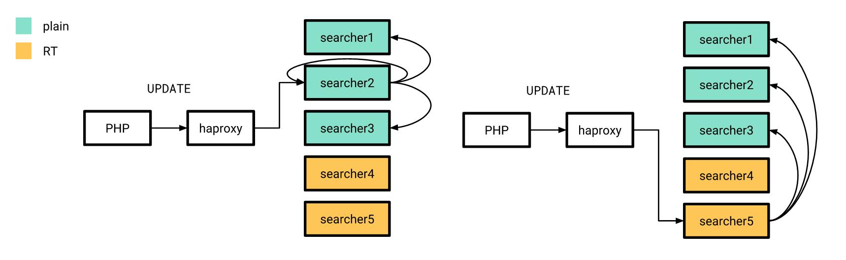 Схема рассылки обновлений во время перехода