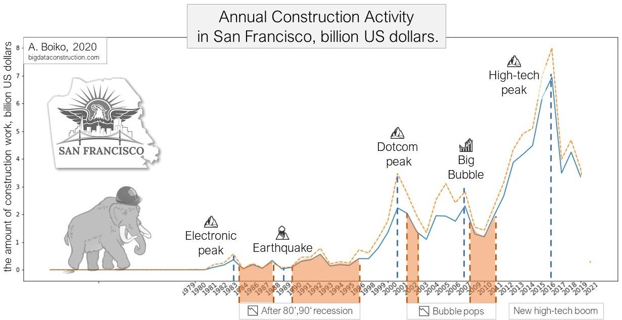 Стоимость строительных работ в Сан-Франциско. Инфляция и рост стоимости работ за последние 30 лет