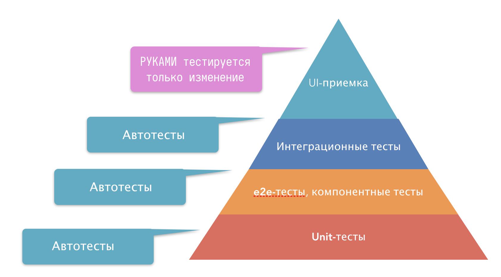 Пирамида тестирования