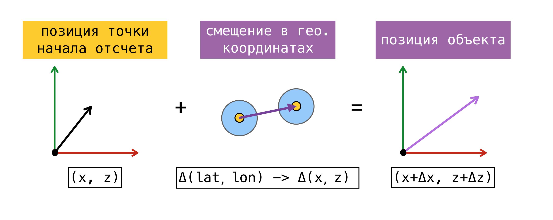 coordinates-conversion-object-position-on-scene