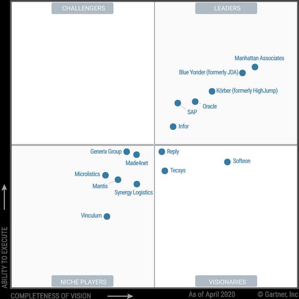 Анализ WMS-систем для автоматизации бизнес-процессов
