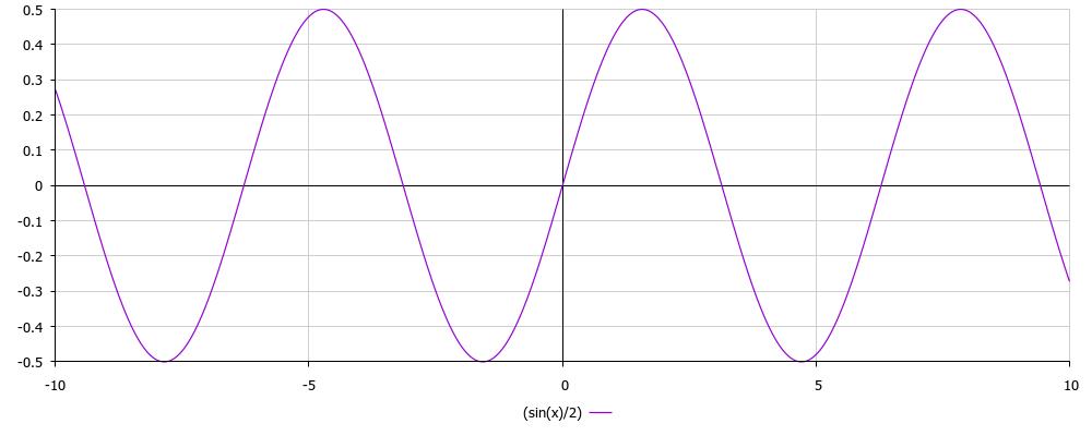 y=(sin(x)/2)