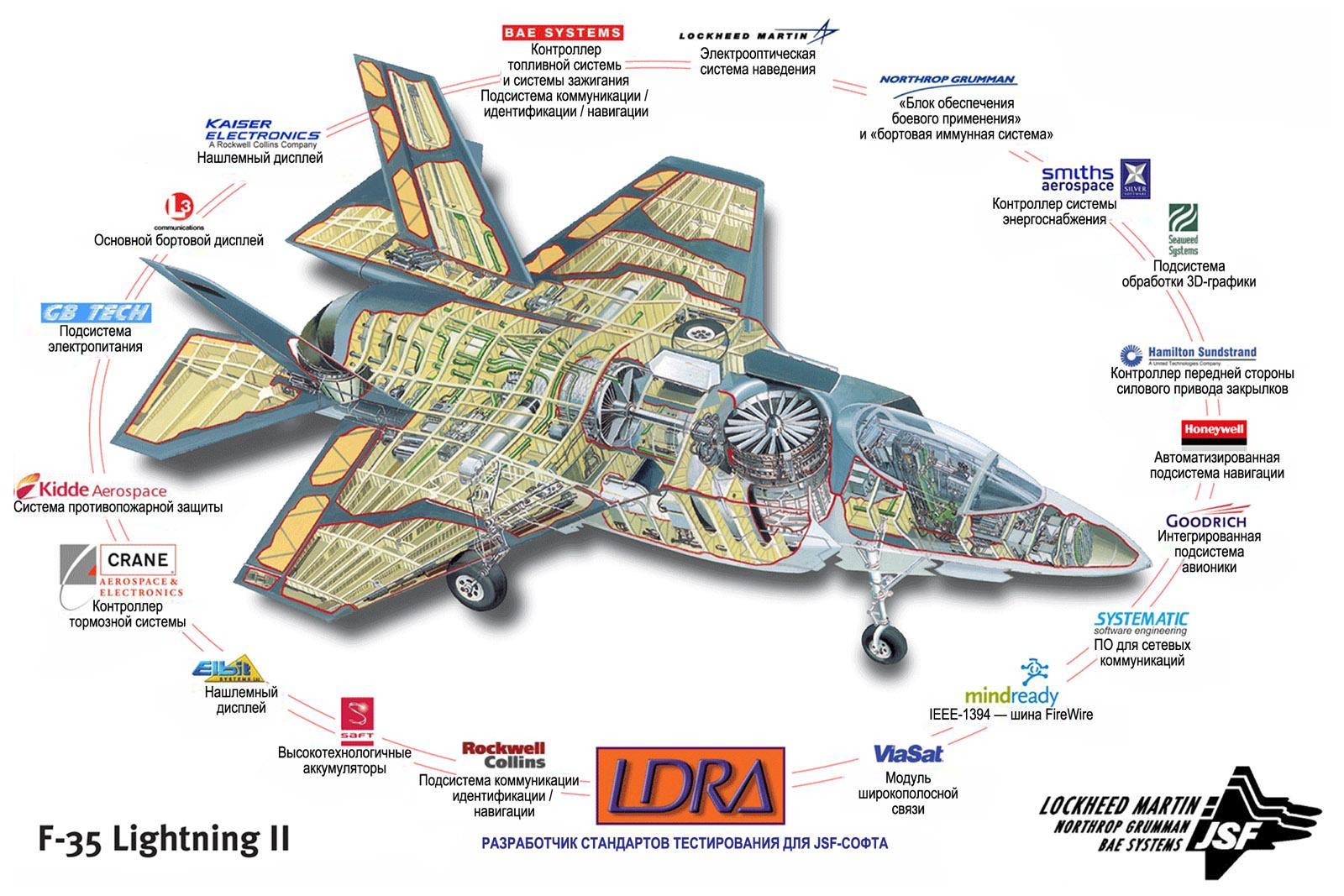 Аппаратные компоненты бортовой МПС унифицированного ударного истребителя F-35