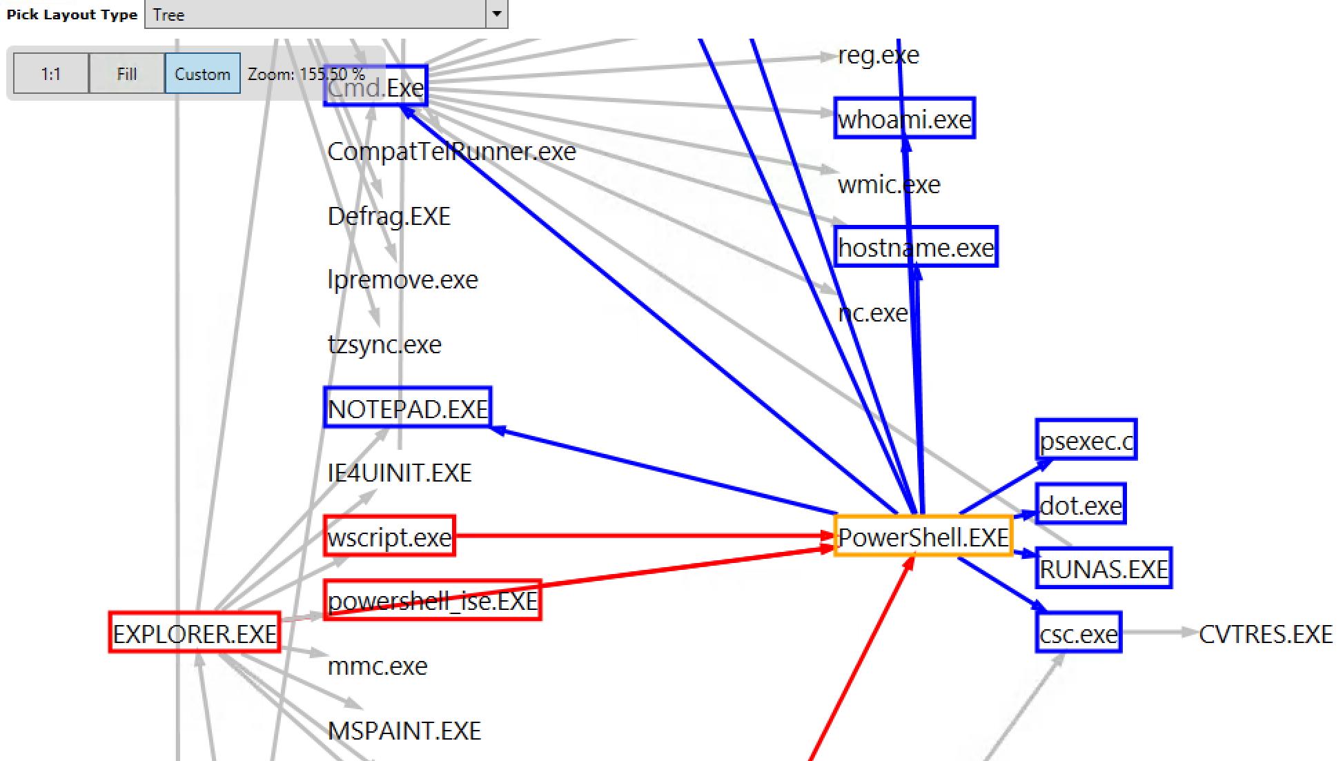 Можно рассматривать частоту пересечения каждого из рёбер графа уязвимостей как вероятность!