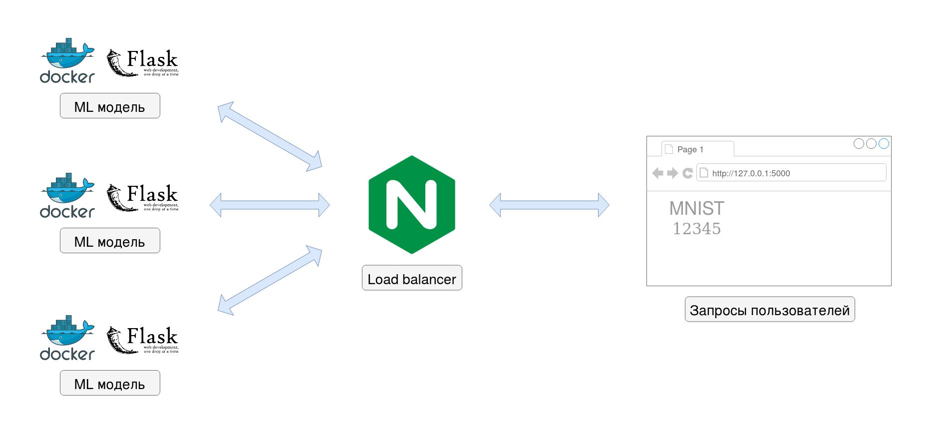 Развертывание ML модели в Docker с использованием Flask (REST API)  масштабирование нагрузки через Nginx балансер