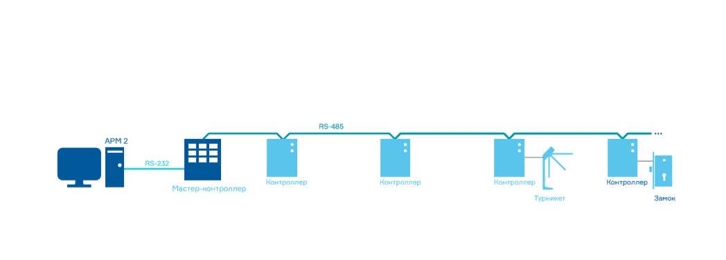 Новые подходы к построению СКУД при использовании WEB-технологий