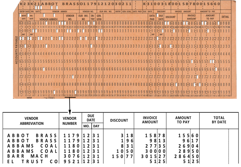 "Educational program for working with punch cards (or the story of how ""big data"" was processed from 1890 to 1970)"