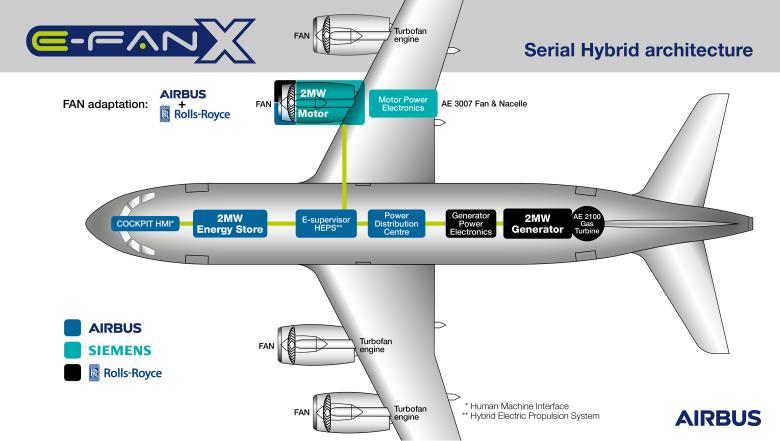 Airbus, Rolls-Royce и Siemens создают гибридно-электрический самолёт></p>                                          <br/>( <a href=