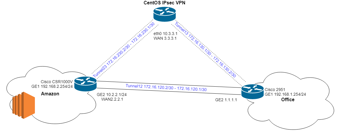 Configuring the VPN server (GRE /IPSec StrongSwan, OSPF Quagga)