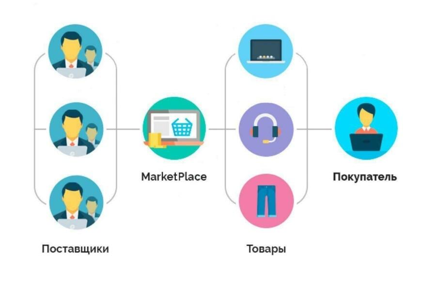 Модели работы с маркетплейсами заработать моделью онлайн в навашино