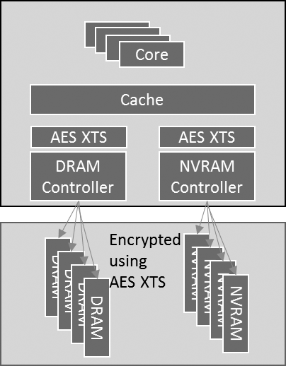 Аппаратное шифрование DRAM уже близко. Чем оно грозит простым пользователям?