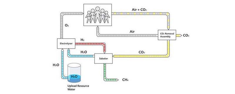 Блок-схема после добавления реактора Сабатье