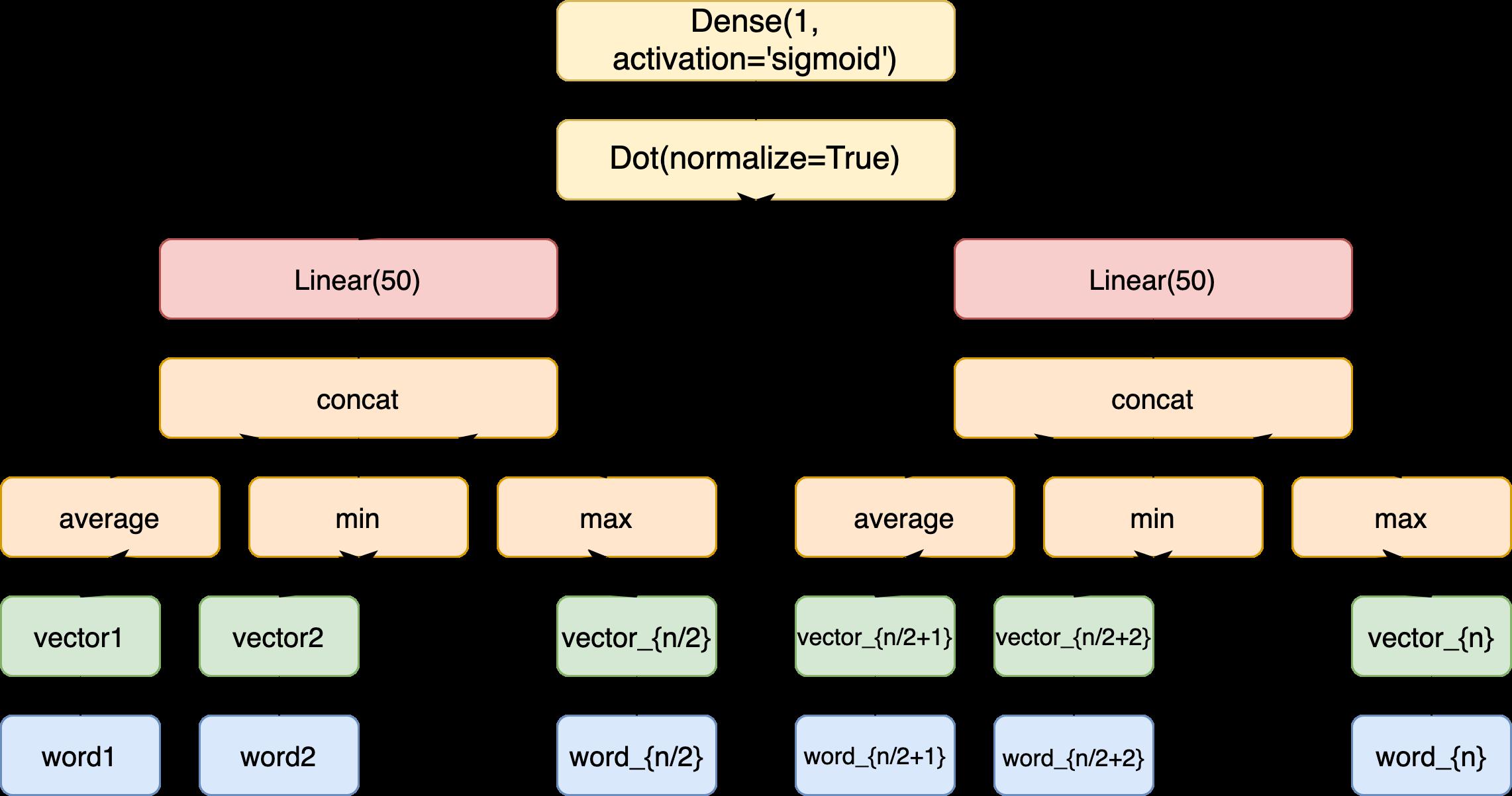 Модель для обучения векторов