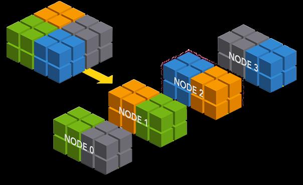 Apache Ignite: распределенные вычисления в оперативной памяти