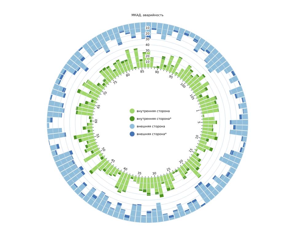 Radial Opposing Stacked Bar Chart