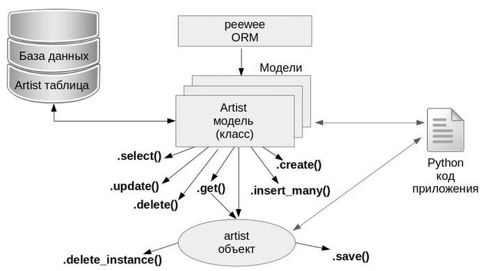 работа с моделями базы данных