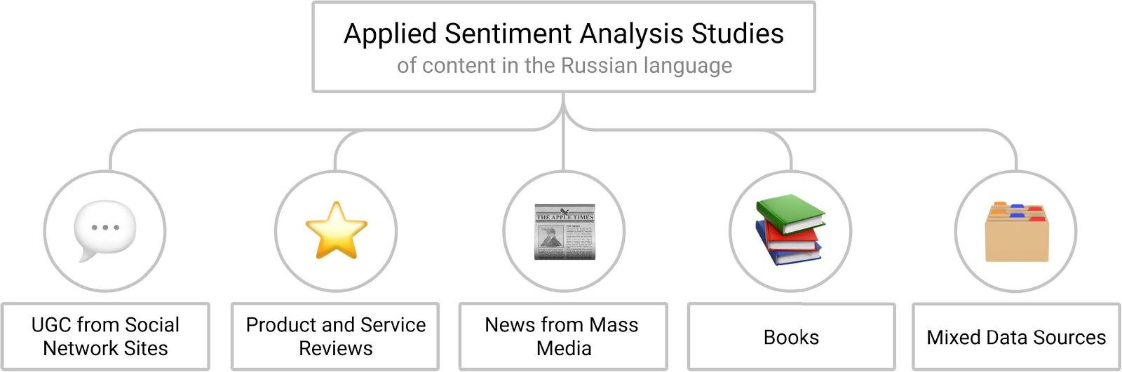 Анализ тональности в русскоязычных текстах, часть 2 основные исследования