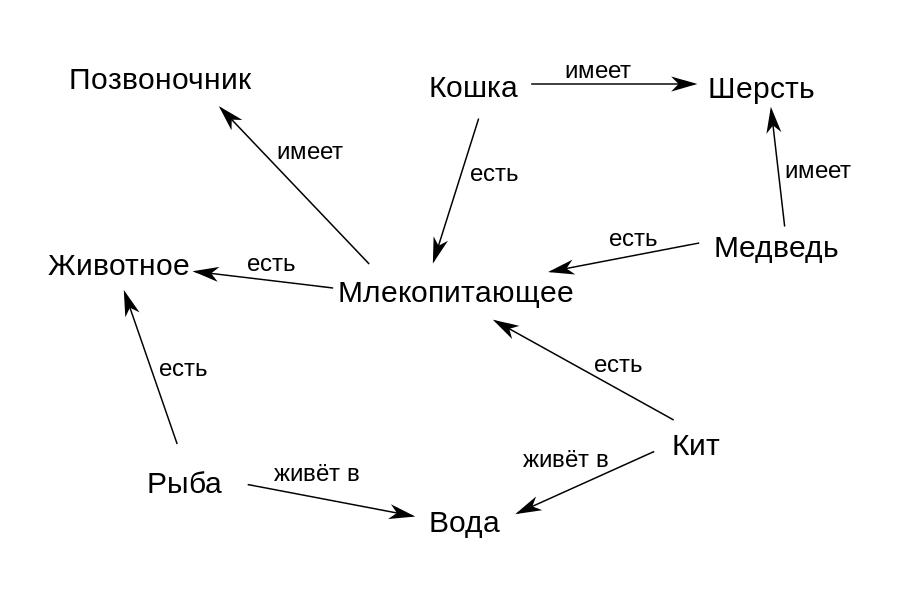 Проектируем мульти-парадигменный язык программирования. Часть 3  Обзор языков представления знаний
