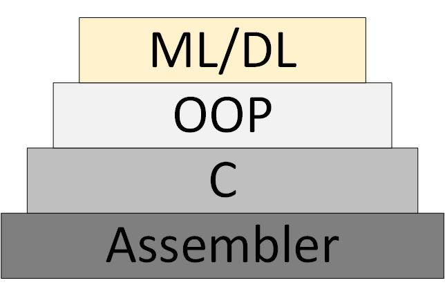 ML/DL как новая методология программирования