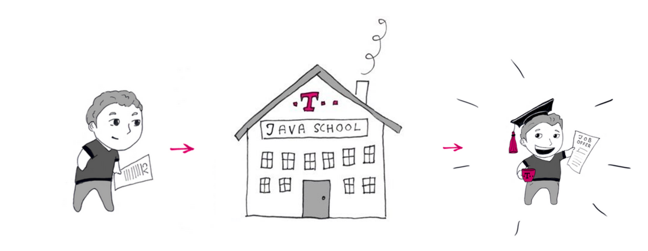 Наша школа  это больше, чем просто источник кадров интервью с основателями Java School