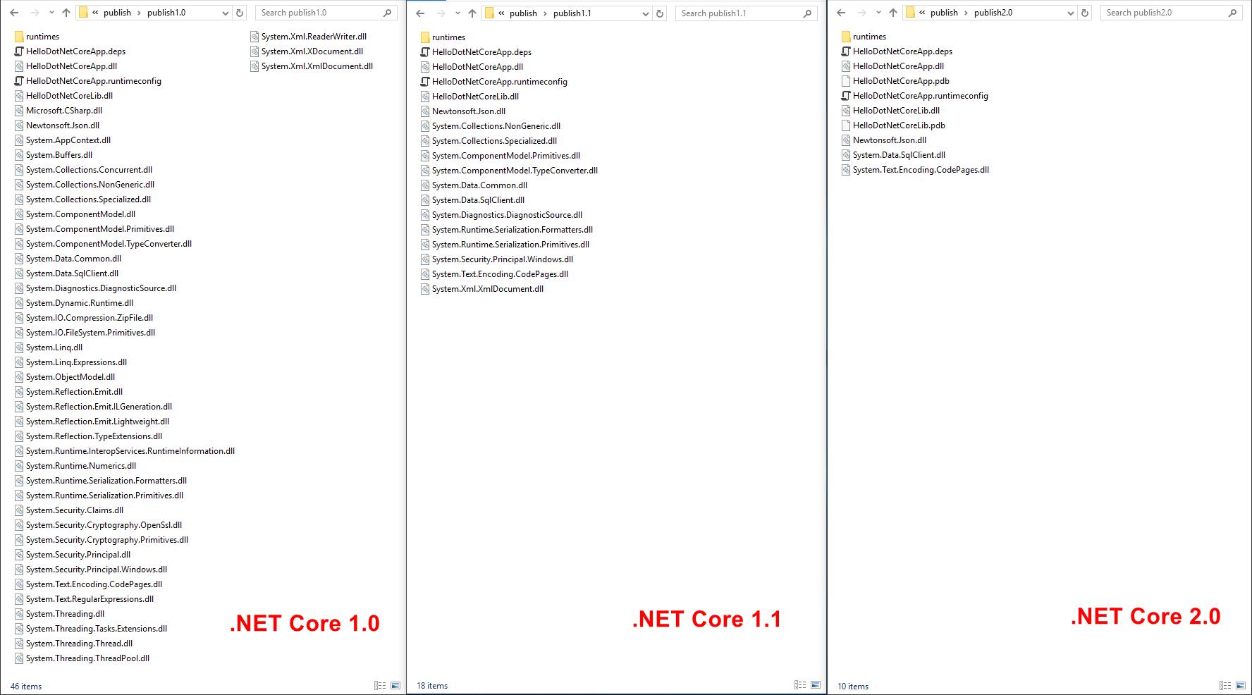 Структура и модель выполнения .NET Core приложений