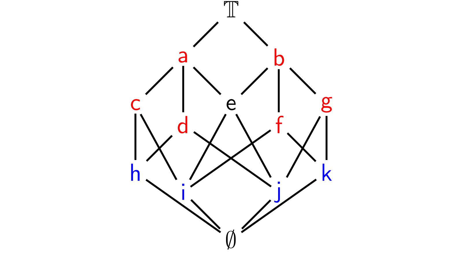 irreducible elements