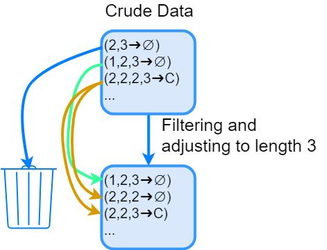 Сравнение методов прогнозирования конверсии цепочек рекламных каналов
