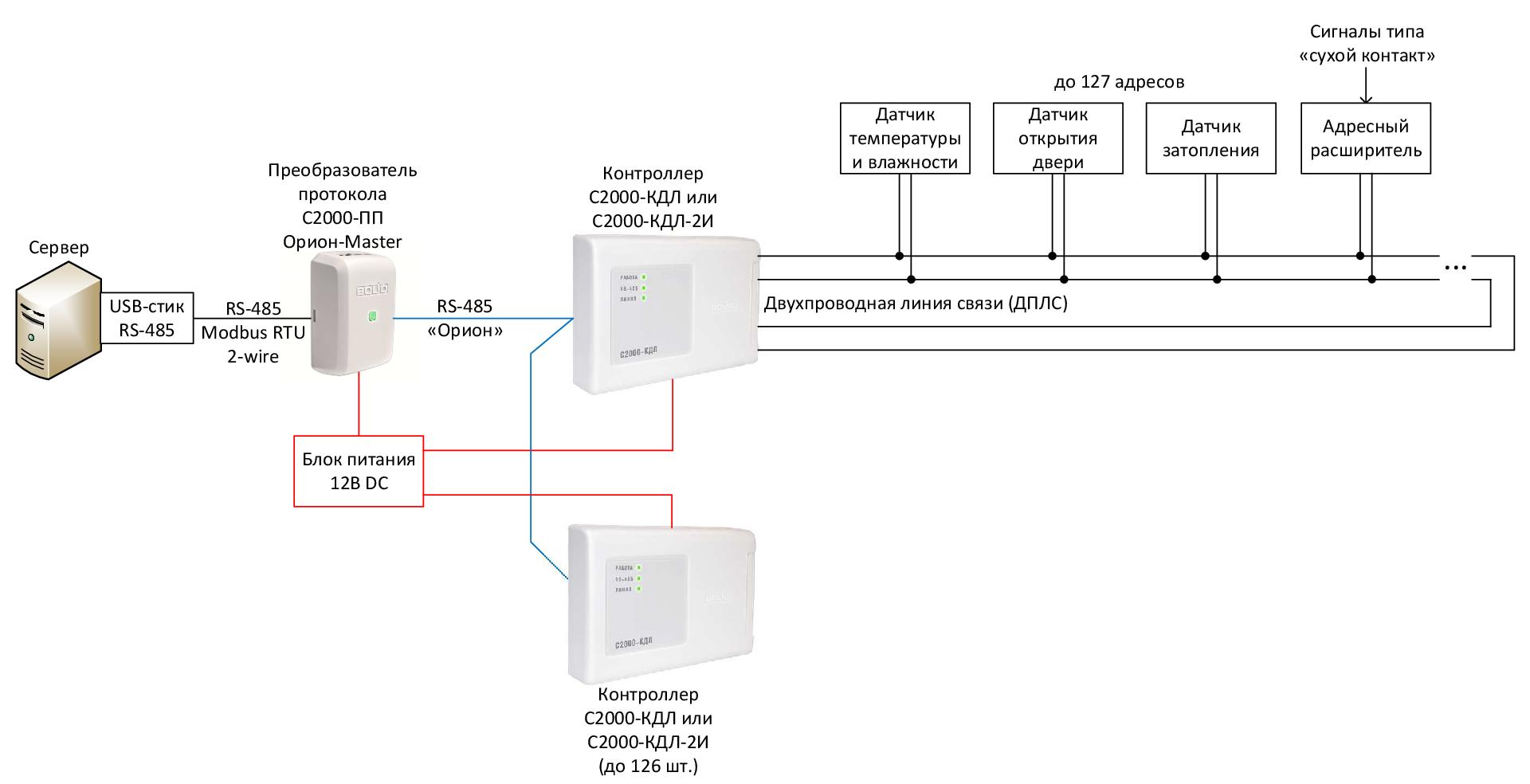 Environmental monitoring in the server room (Bolid + Zabbix)