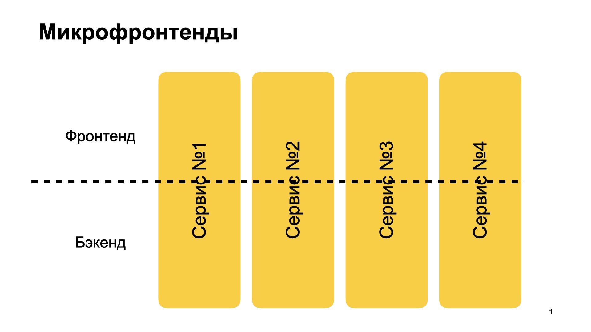 Микрофронтенды и виджеты в 2021-м. Доклад Яндекса