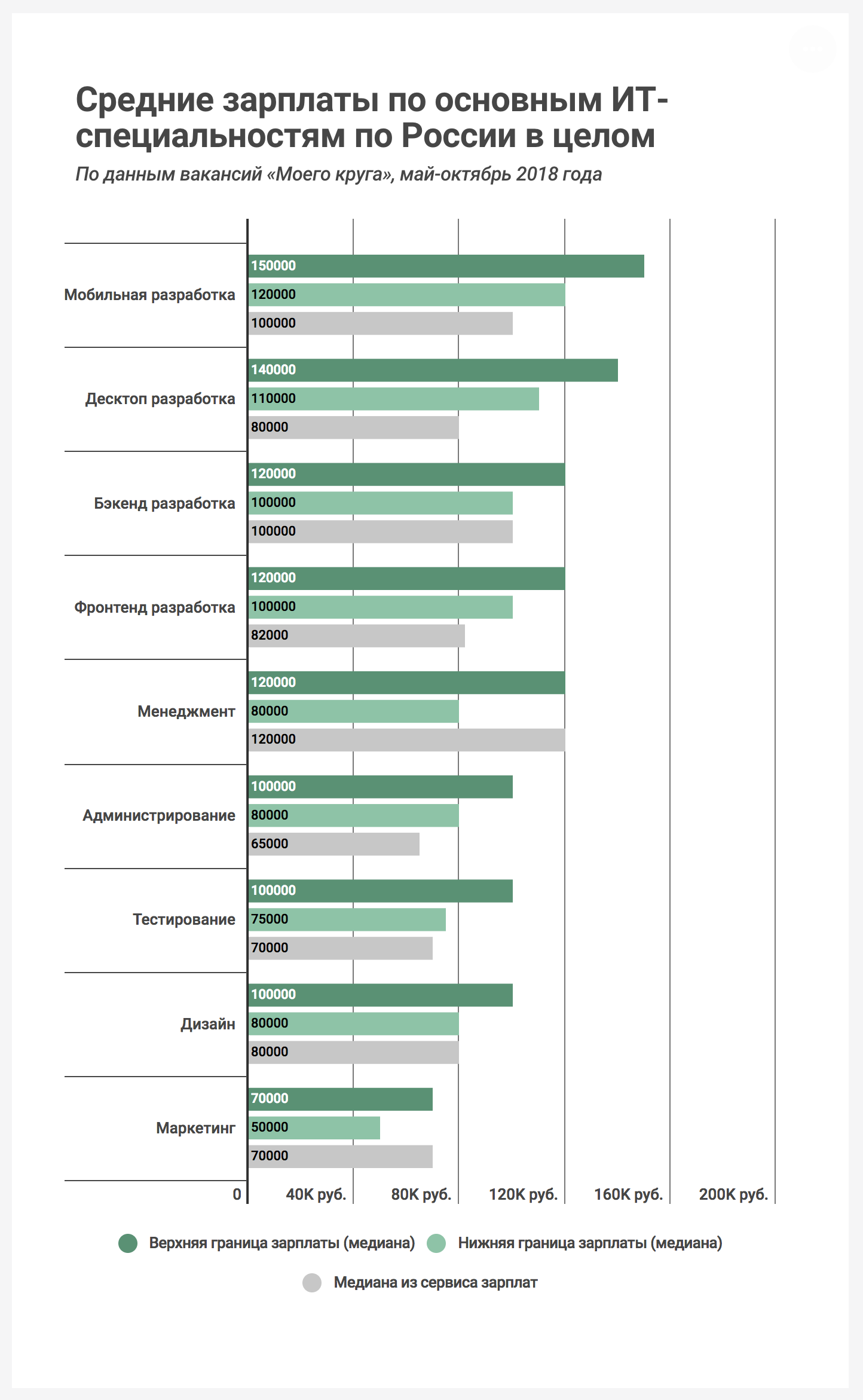 Зарплаты ИТ-вакансий России, 2018