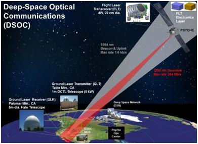 Связь в космосе: как это работает