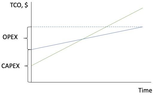 TCO graph