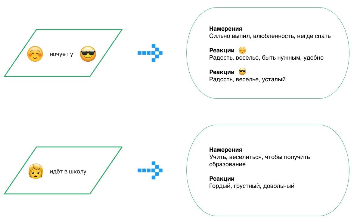Event2Mind для русского языка. Как мы обучили модель читать между строк и понимать намерения собеседника