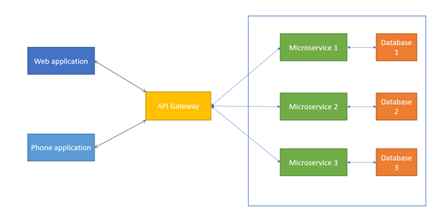 Диаграма архитектуры микросервиса