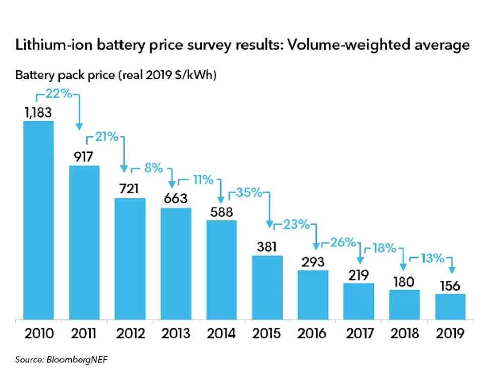 Li-Ion технологии: удельная стоимость снижается быстрее прогнозов — IT-МИР. ПОМОЩЬ В IT-МИРЕ 2021