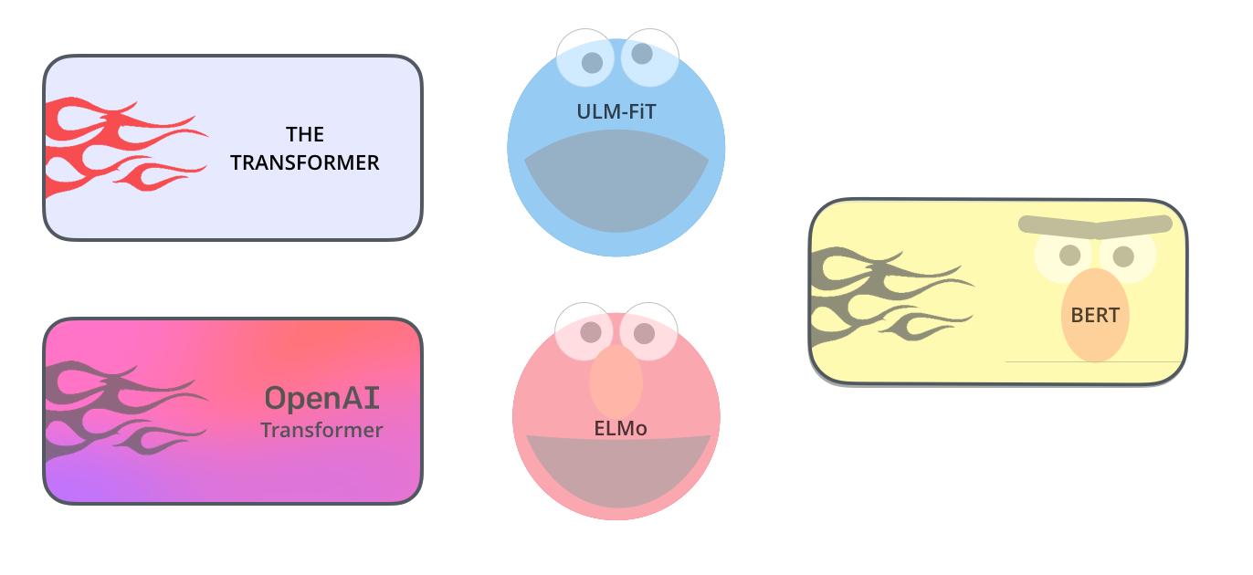 transformer-ber-ulmfit-elmo