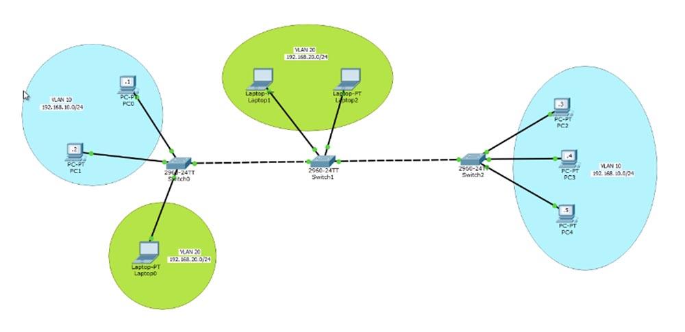 Тренинг Cisco 200-125 CCNA v3.0. День 13. Настройка VLAN
