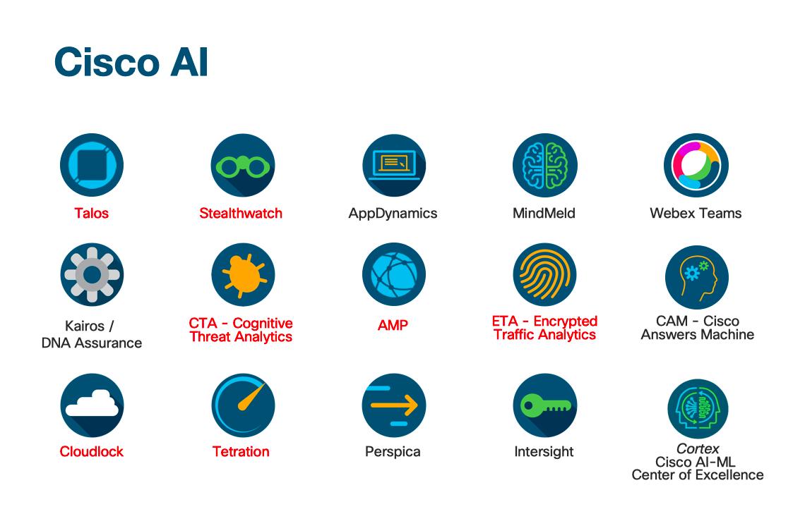 Некоторые проекты Cisco по машинному обучению