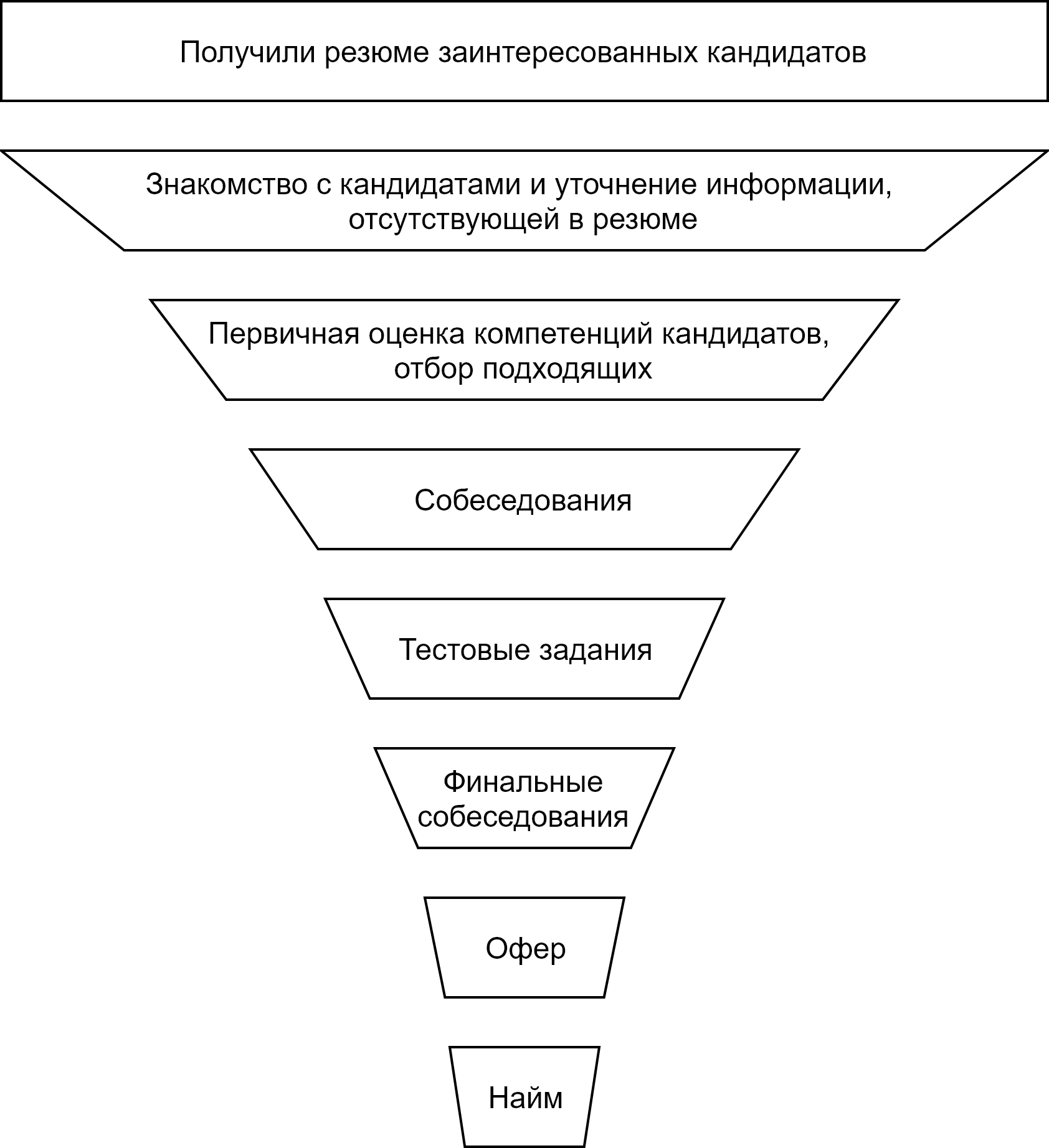 Funnel selection