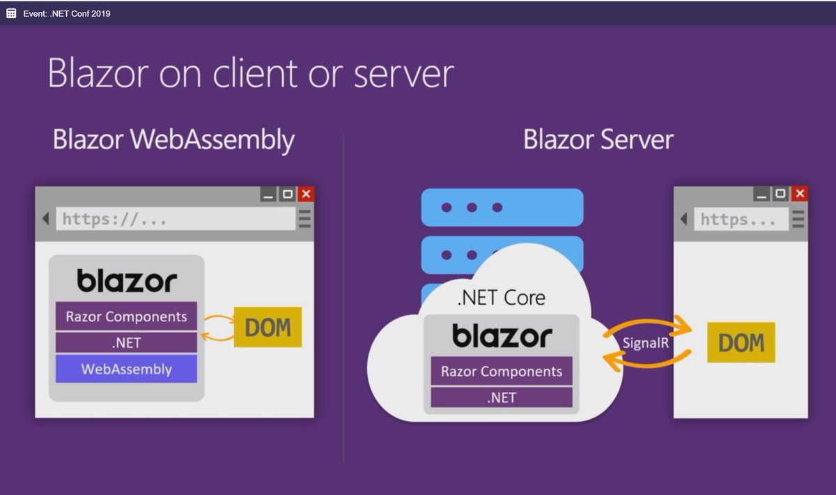 [Перевод] Blazor WebAssembly 3.2.0 Preview 1 теперь доступна