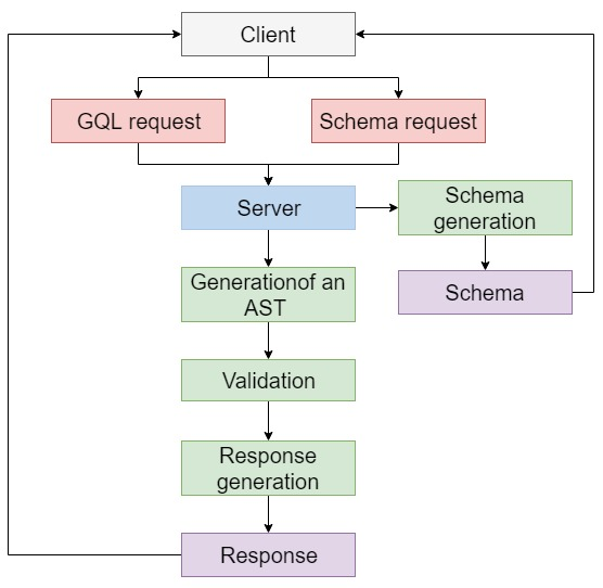 How I implemented GraphQL for InterSystems platforms | InterSystems