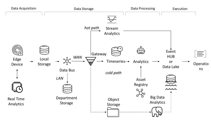 Реализация кастомной Edge I-IoT платформы