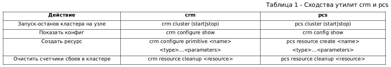 Отказоустойчивый кластер PostgreSQL с помощью crm