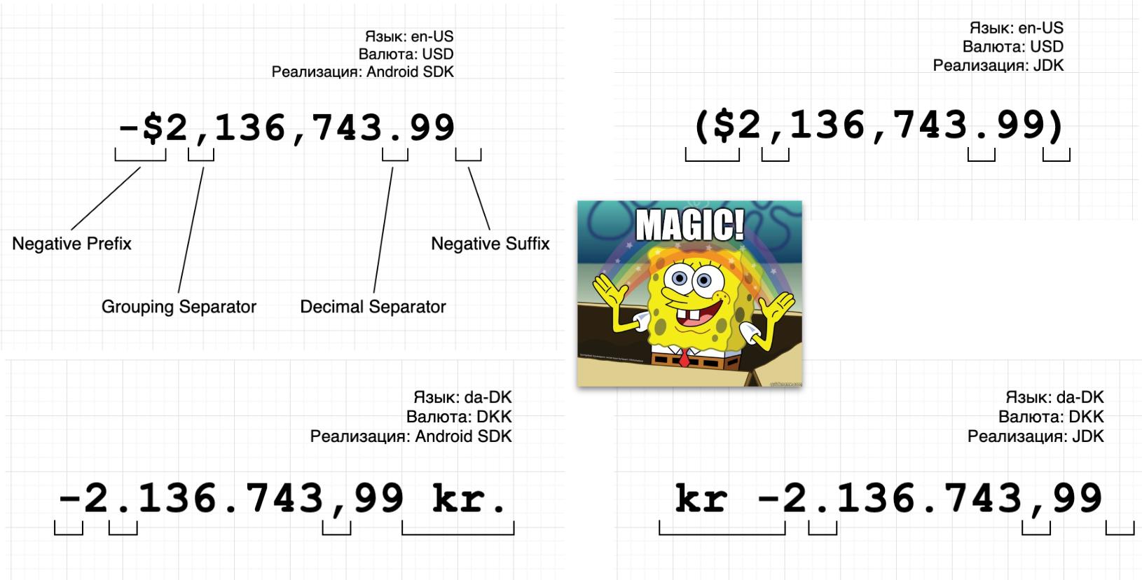 Примеры разного форматирования в Android и JDK.